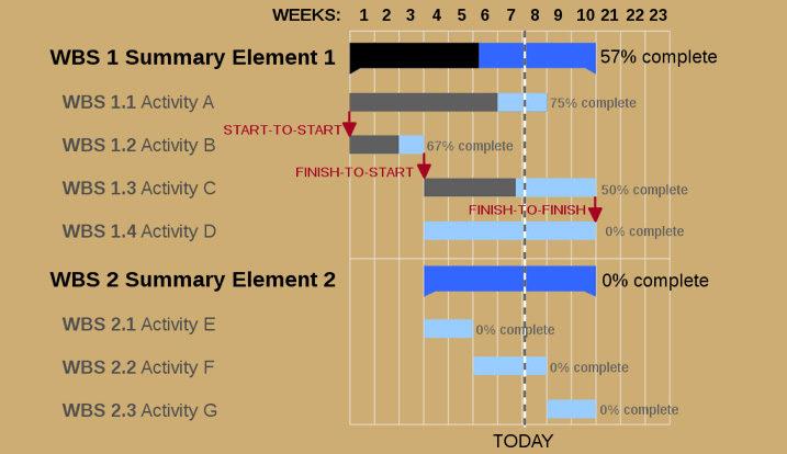 Ganttcharts The Best Website For Gantt Chart Maker Course And